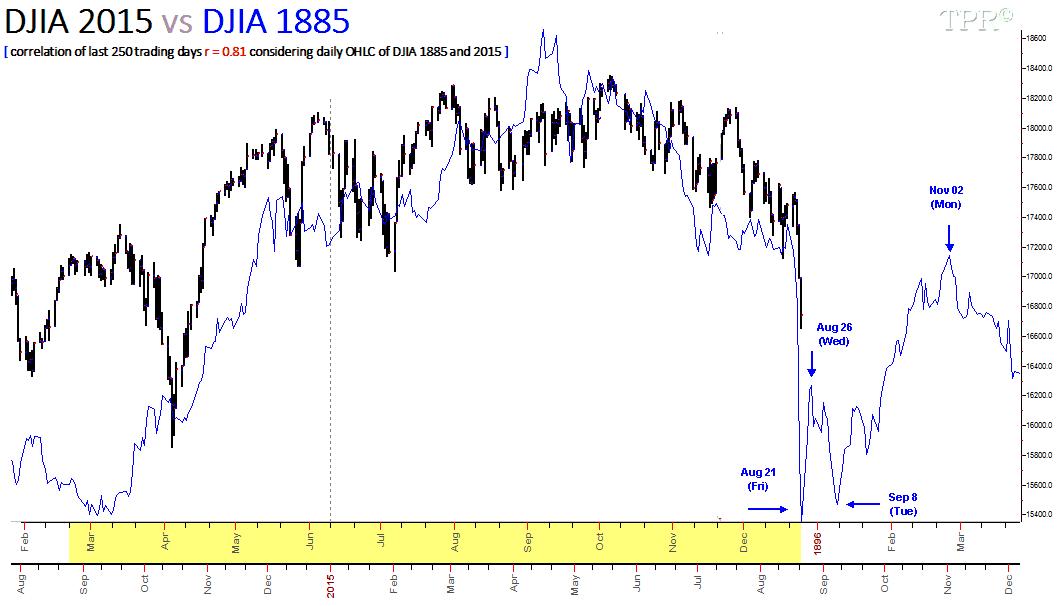 150821 DJIA 2015 vs DJIA 1885