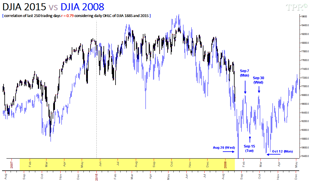 150821 DJIA 2015 vs DJIA 2008