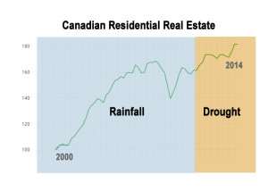 Canadian Real Estate Market REV3