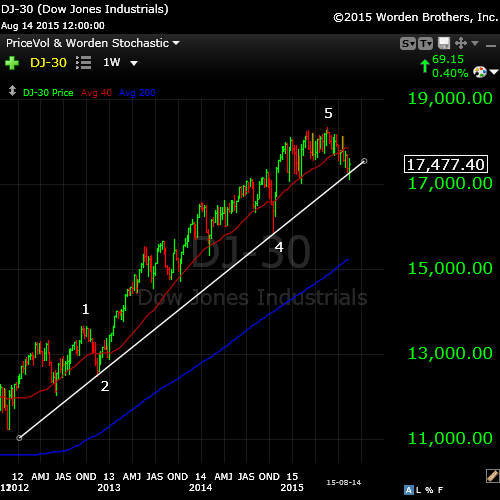DOW wide Aug 16