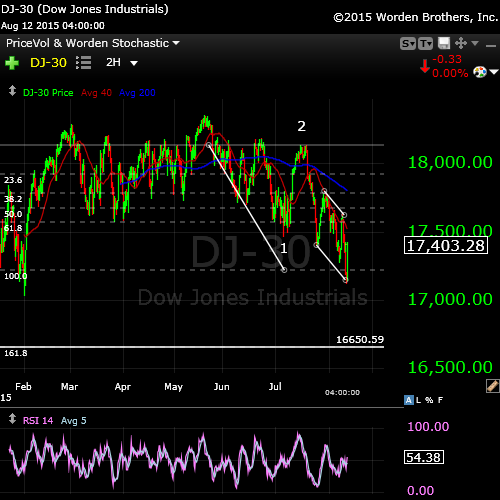 DOW2 Aug 12