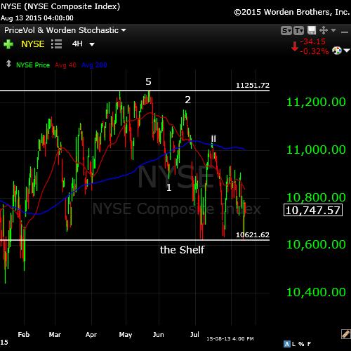 NYSE Aug 13