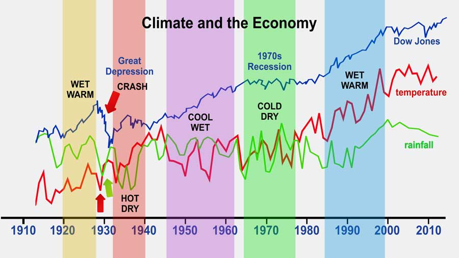 climate-and-market-web