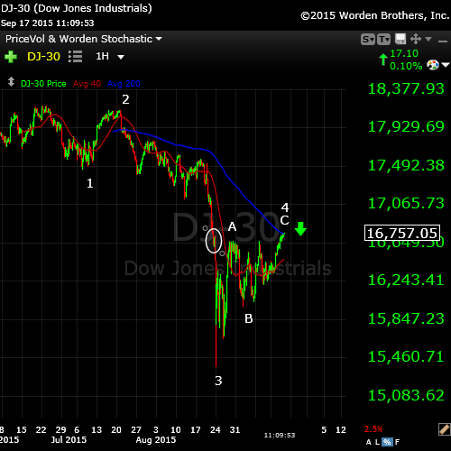 DOW Sept17