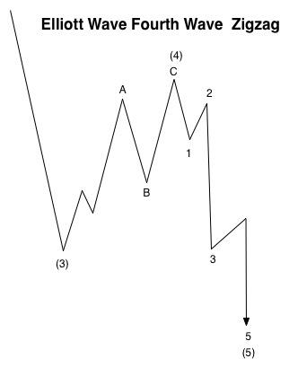 Fourth Wave Zigzag