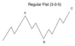 Regular flat