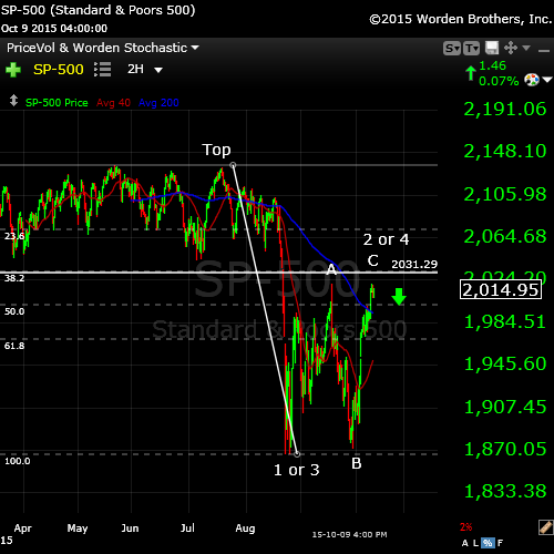 SP500Oct10wide