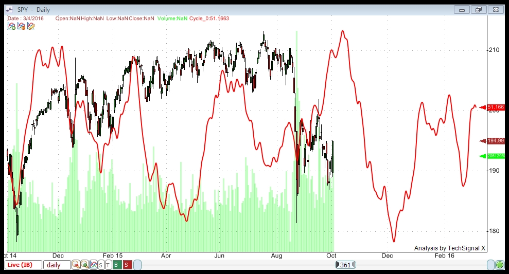 SPY Oct 4 all cycles