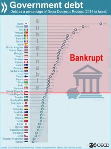 gov debt percent gdp