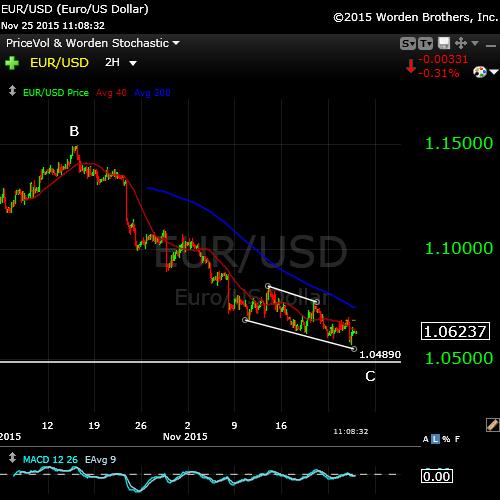 eur:usdNov25