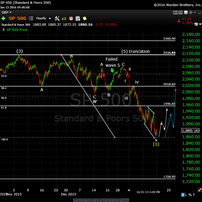 SP500wave1Jan-16-web