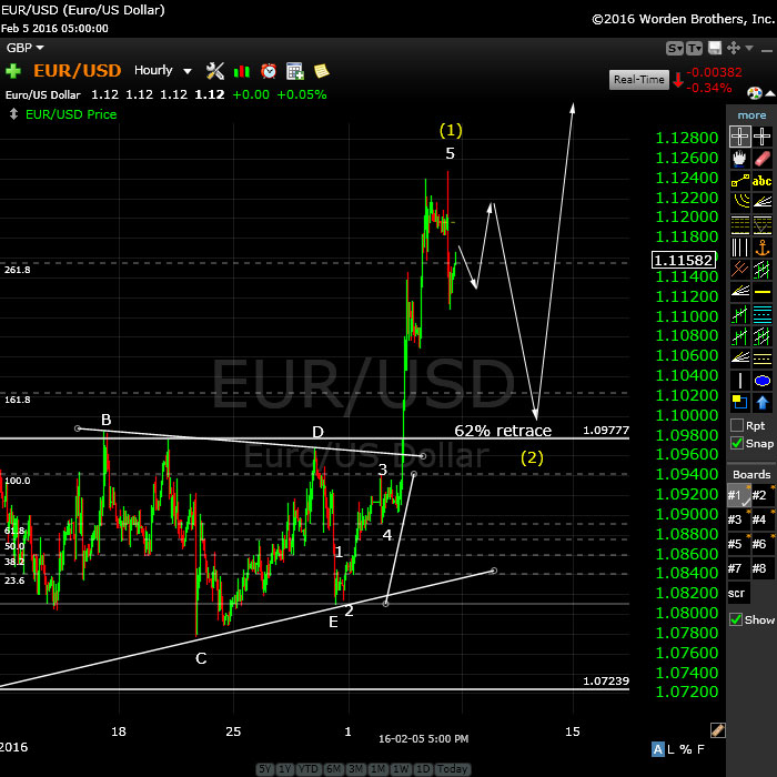 EURUSDFeb7path