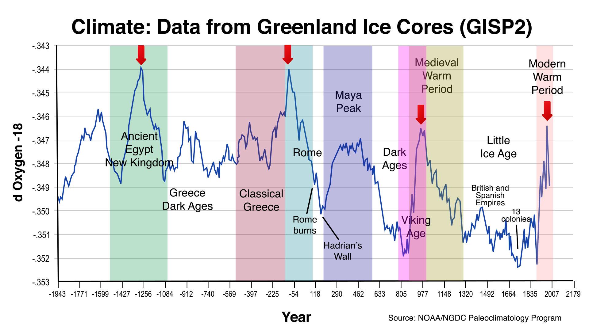 Civilzation-chart