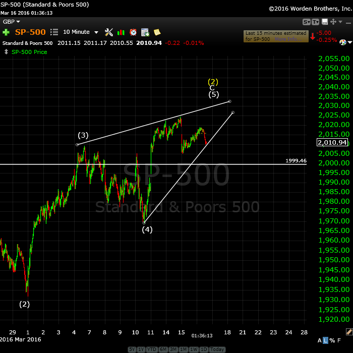 SP500March 16