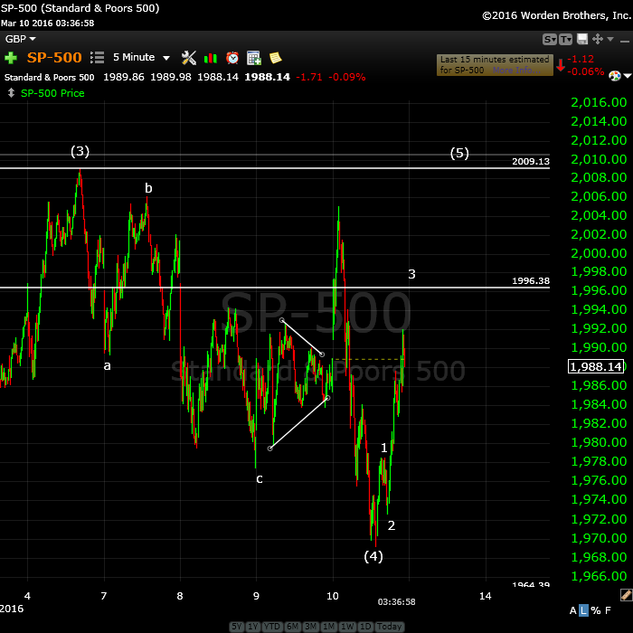 SP500March10
