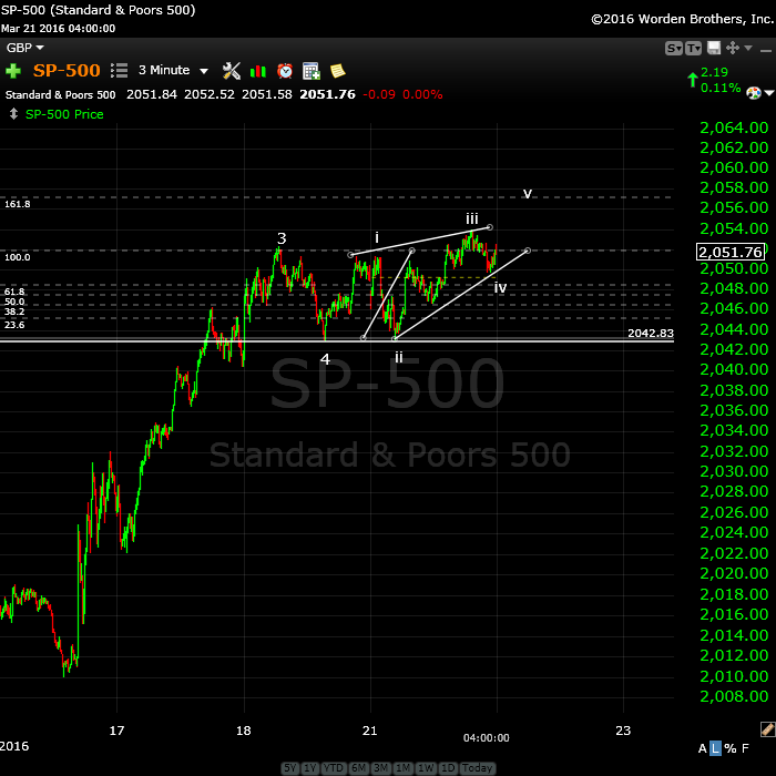 SP500March21