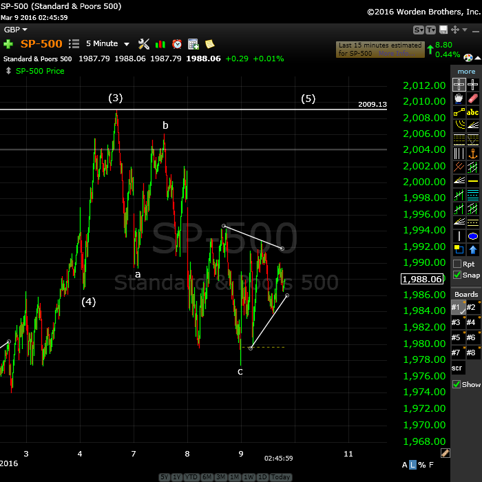 SP500March9