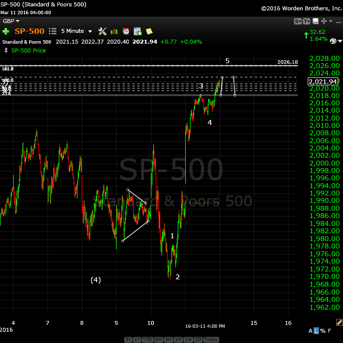 SP500march14 tight