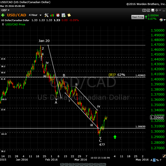 USDCADMarch 27