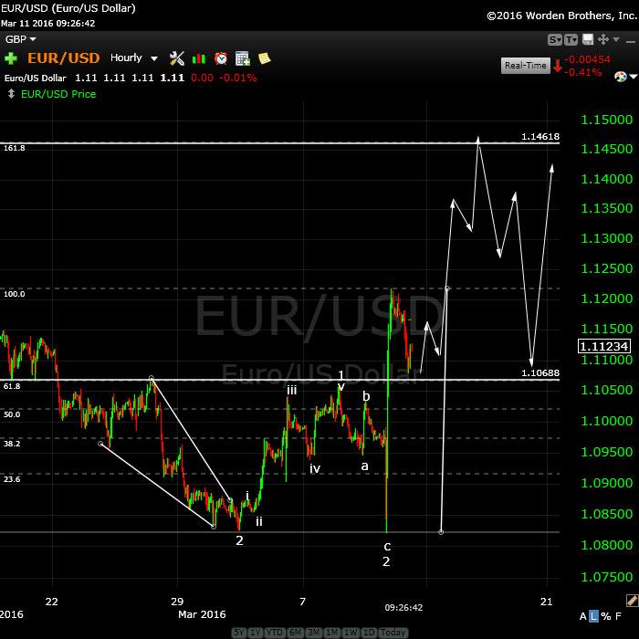 eurusdMarch11
