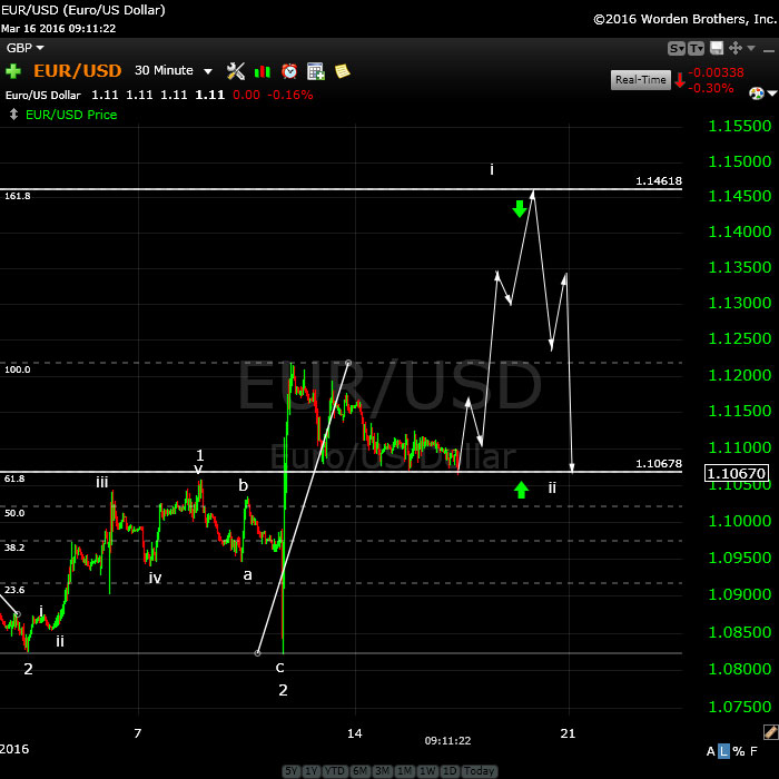 eurusdMarch16