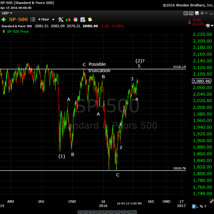 SP500wideApril17