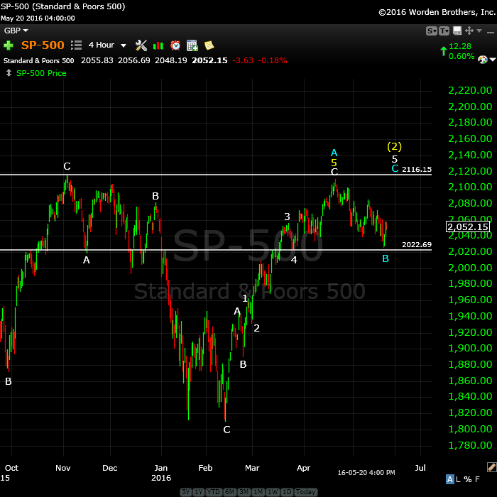SP500May21wide