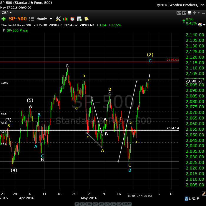 SP500May28