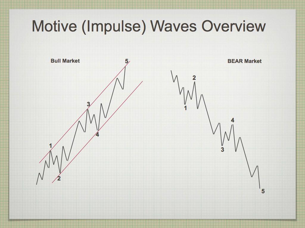 Elliott Wave.003-002rev