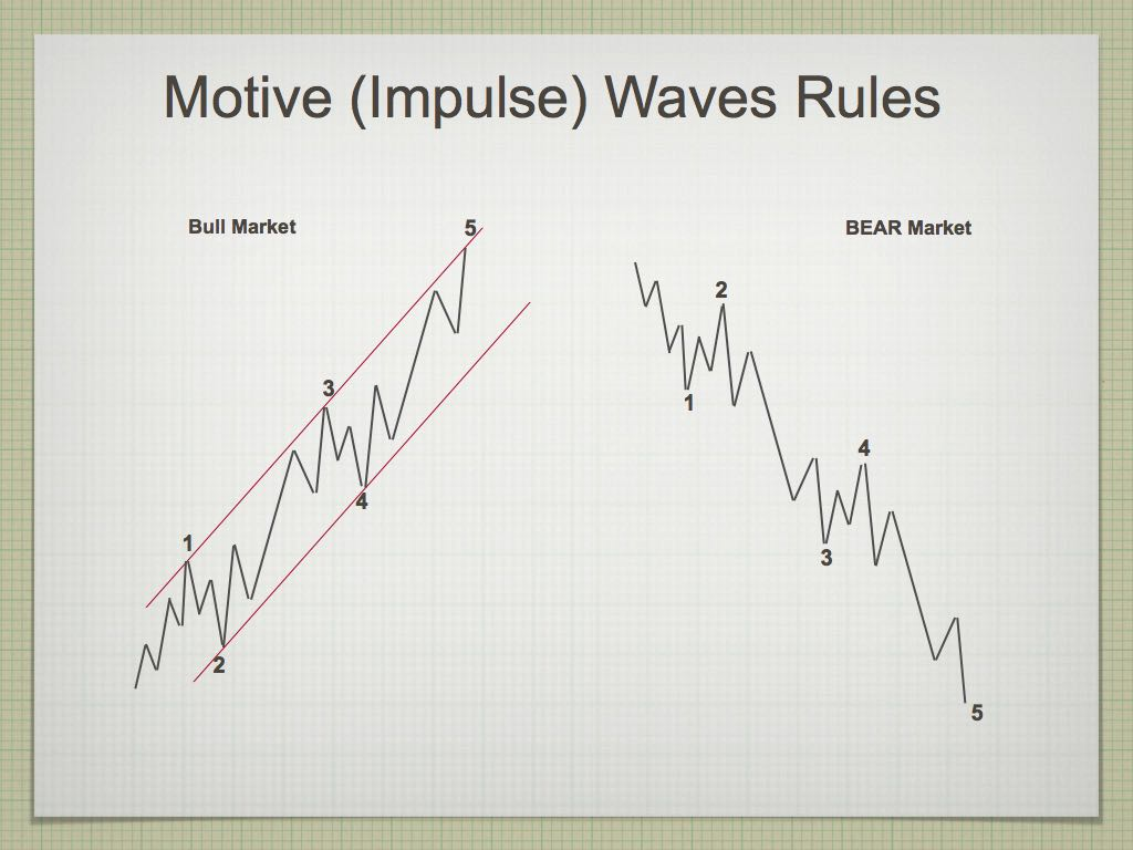 Elliott Wave.004-002rev