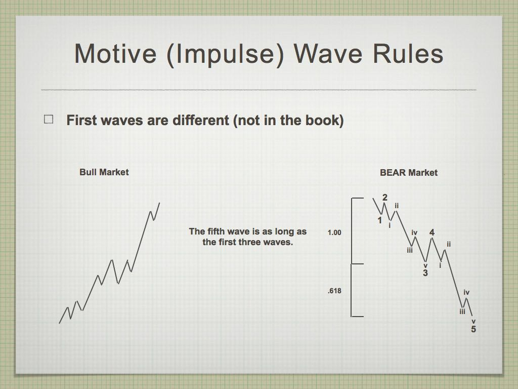 Elliott Wave.008-002