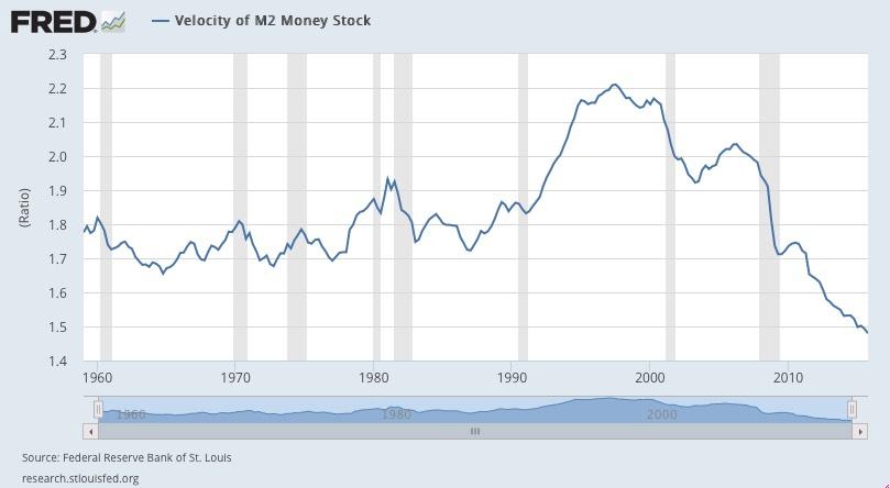 velocity-of-money