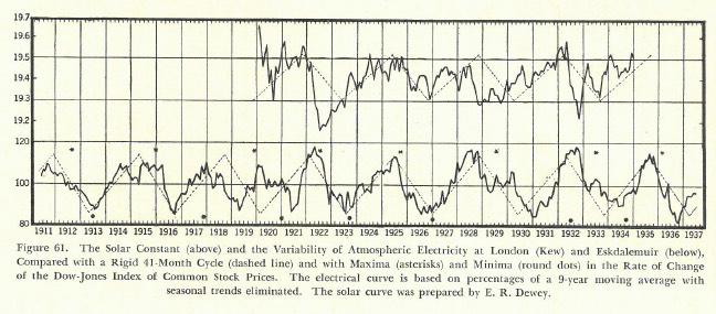 chart61