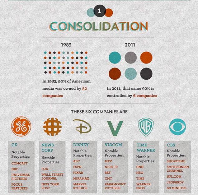 mediaconcentration