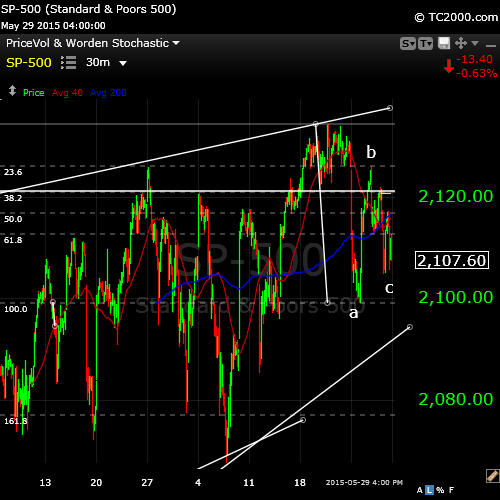 SP500may31