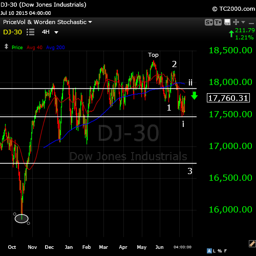 DOW July10
