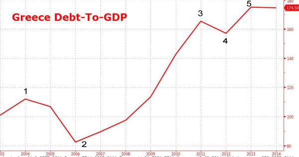 Greece debt to GDP
