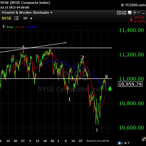 NYSE Jul16