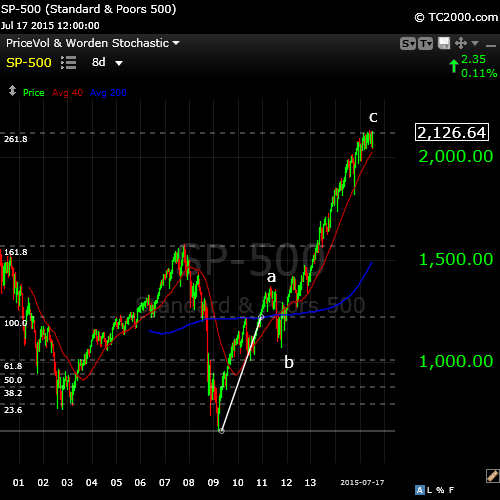 SP500jul19big picture
