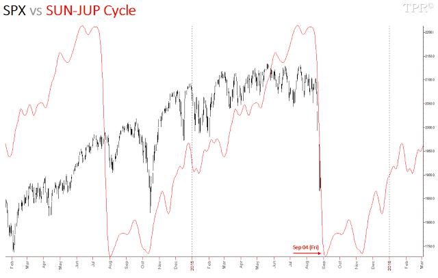 150826 SUN-JUP Cycle [04]