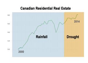Canadian Real Estate Market REV3