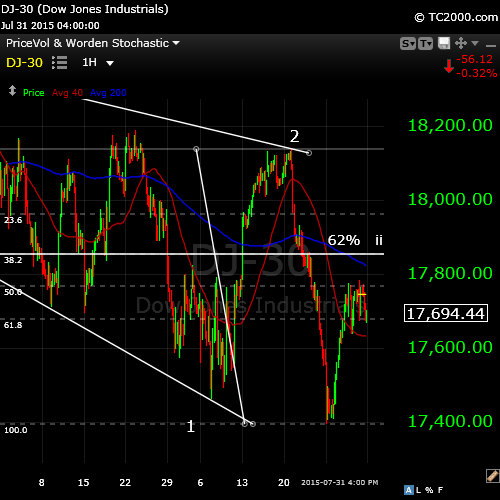 DOW Aug2