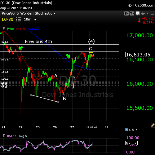 DOW wave complete Aug 28