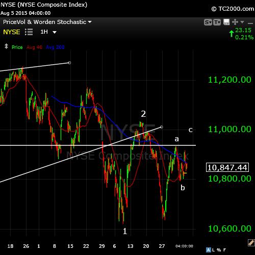 NYSE Aug 5