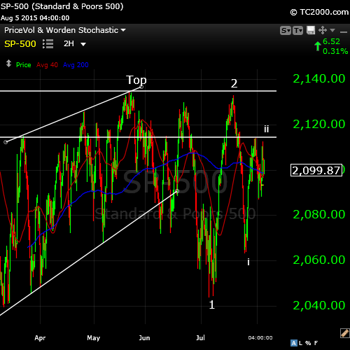 SP500 aug 5 wide