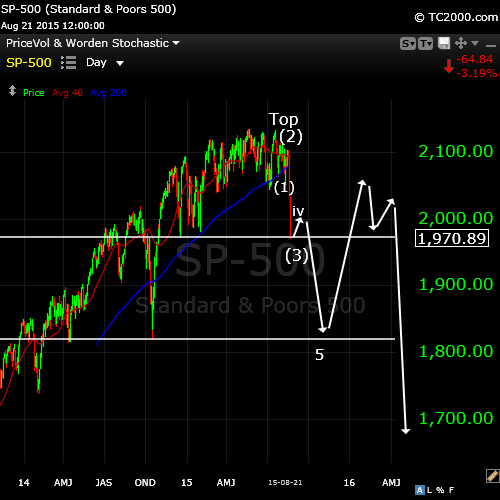 SP500Aug23longterm