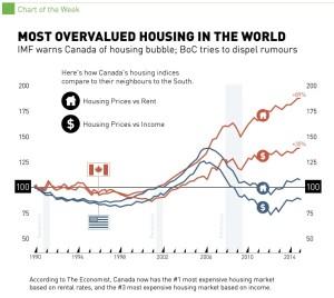 canada housing bubble