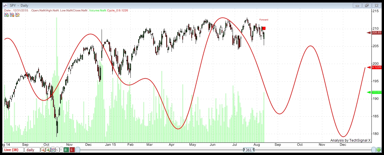 spy wn percent aug 12