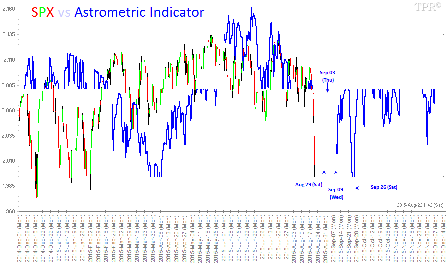 150821 SPX vs Astrometric Indicator