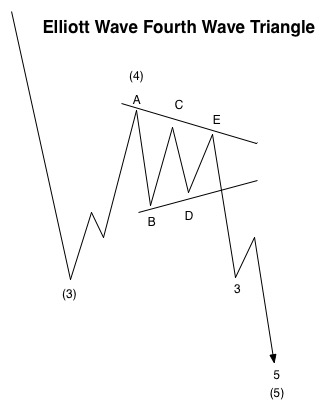 Fourth Wave Triangle